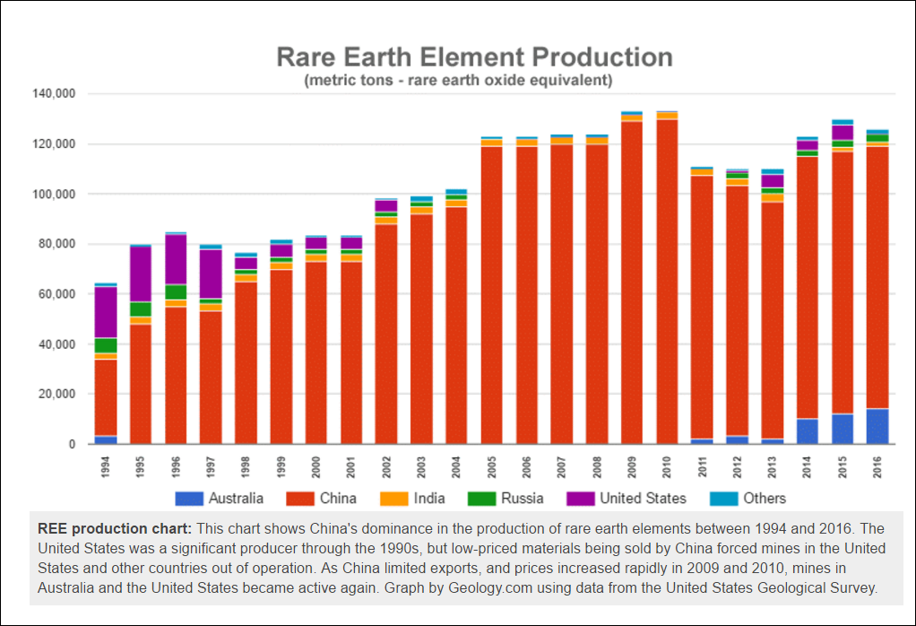 REE-global-production-1994-2016.png
